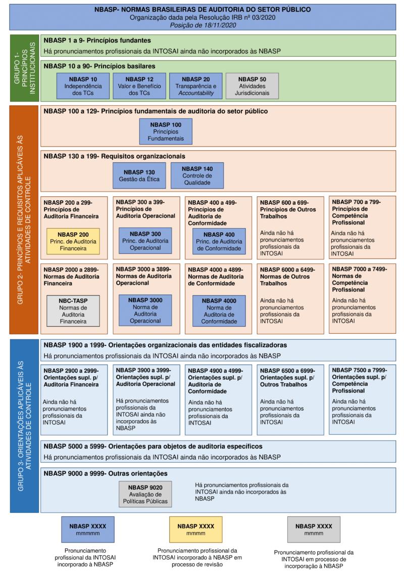 estrutura das NBASP